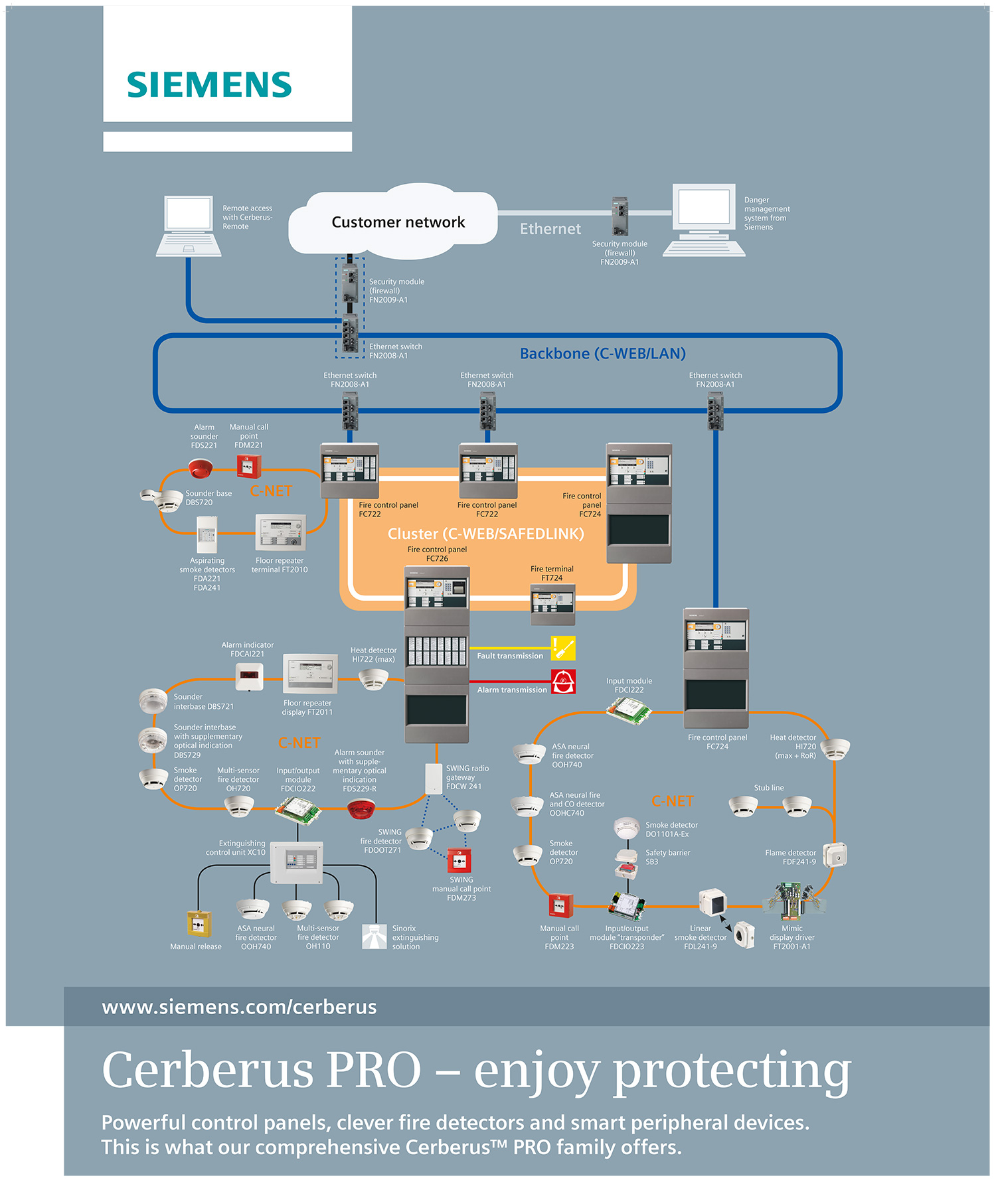 CerberusPRO-System-Poster